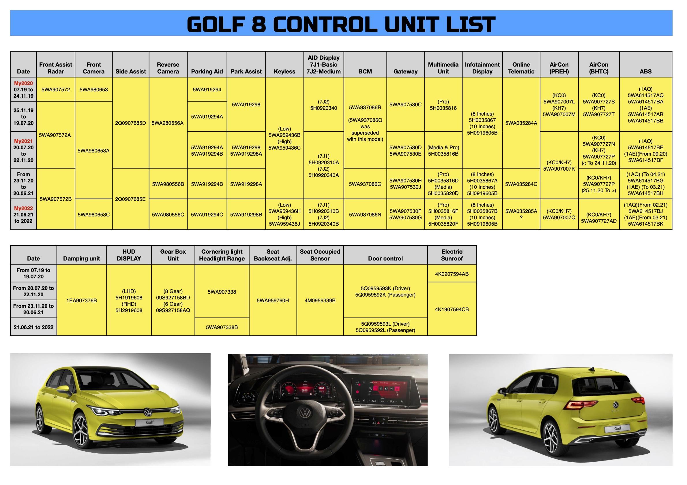 Golf 8 Control Units.jpg